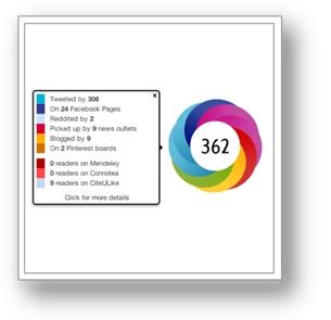 [Abbildung 2: Eines von vielen Altmetric-Tools, der Altmetric-Donut von www.altmetric.com: Er zeigt auf einen Blick, wie stark der Artikel in sozialen Medien und Social-Bookmarking-Diensten rezipiert wurde. Bildquelle: www.altmetric.com.]