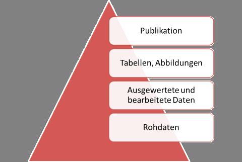 [Abbildung 1: Schematische Darstellung der Informationsverdichtung im Forschungsprozess]