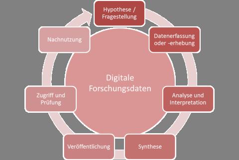 [Abbildung 2: Vereinfachte schematische Darstellung des Lebenszyklus' digitaler Forschungsdaten]